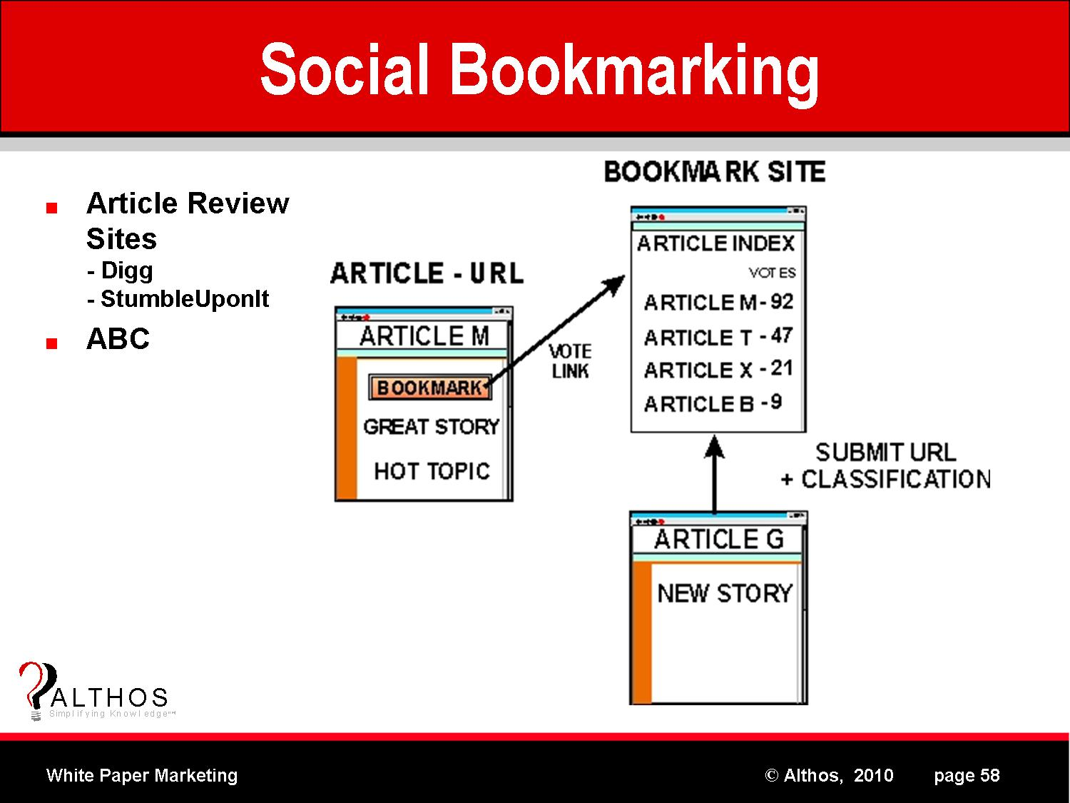 social bookmark submissions essay