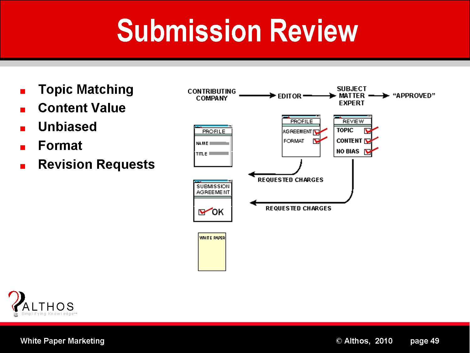 commonwealth essay online submission